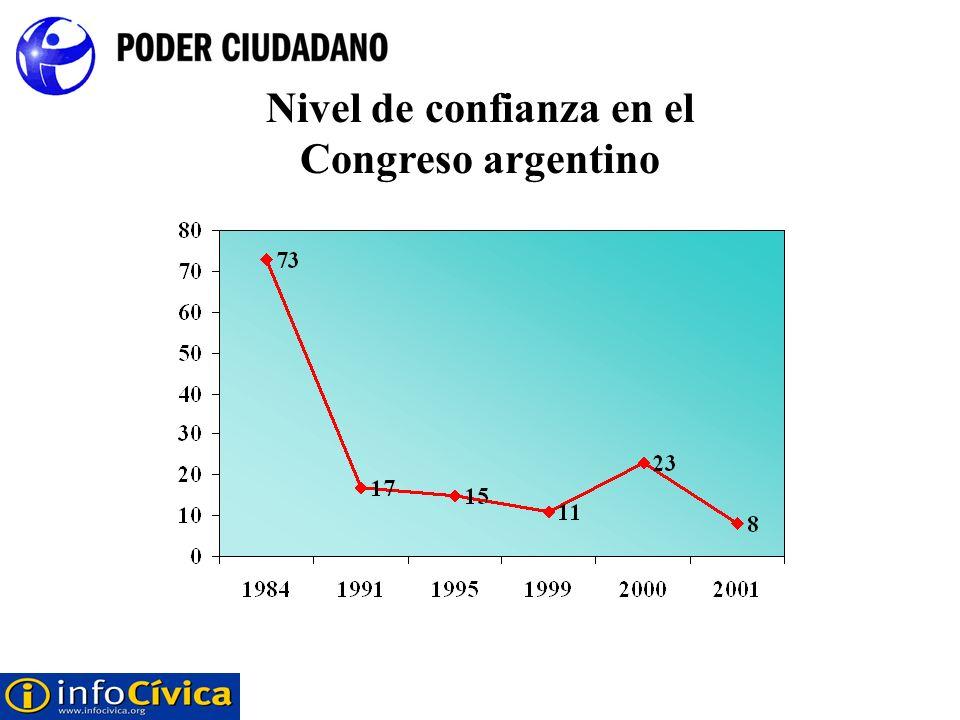 Nivel de confianza en el Congreso argentino