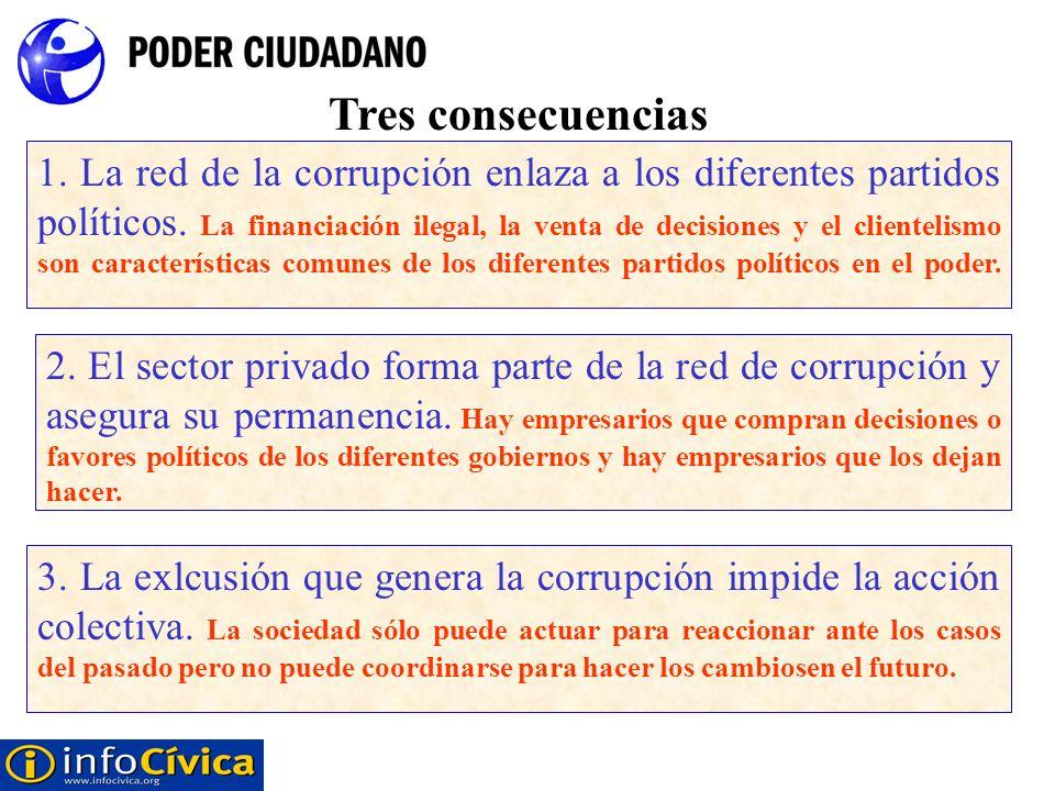 Tres consecuencias 2. El sector privado forma parte de la red de corrupción y asegura su permanencia. Hay empresarios que compran decisiones o favores