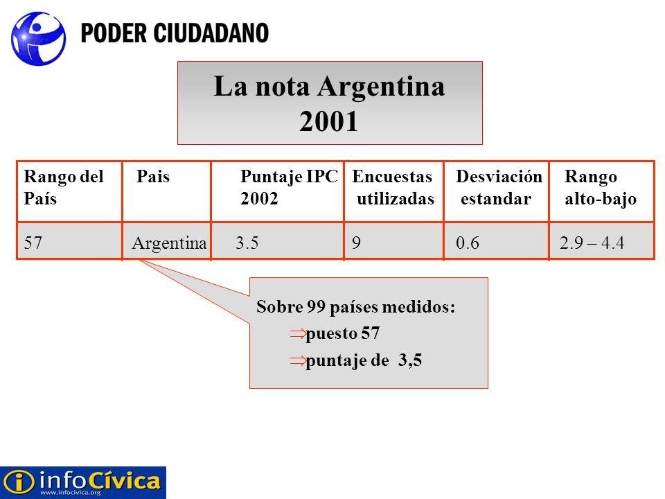 Rango del Pais Puntaje IPCEncuestasDesviación Rango País 2002 utilizadas estandar alto-bajo 57Argentina3.590.62.9 – 4.4 Sobre 99 países medidos: puest