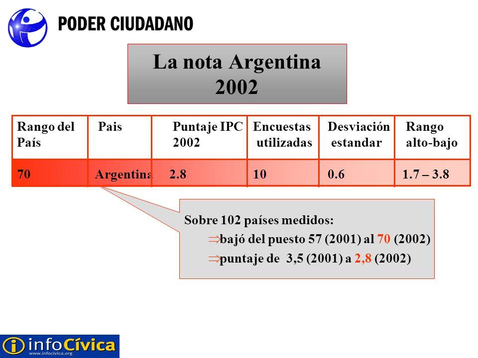 La nota Argentina 2002 Rango del Pais Puntaje IPCEncuestasDesviación Rango País 2002 utilizadas estandar alto-bajo 70Argentina2.8100.61.7 – 3.8 Sobre