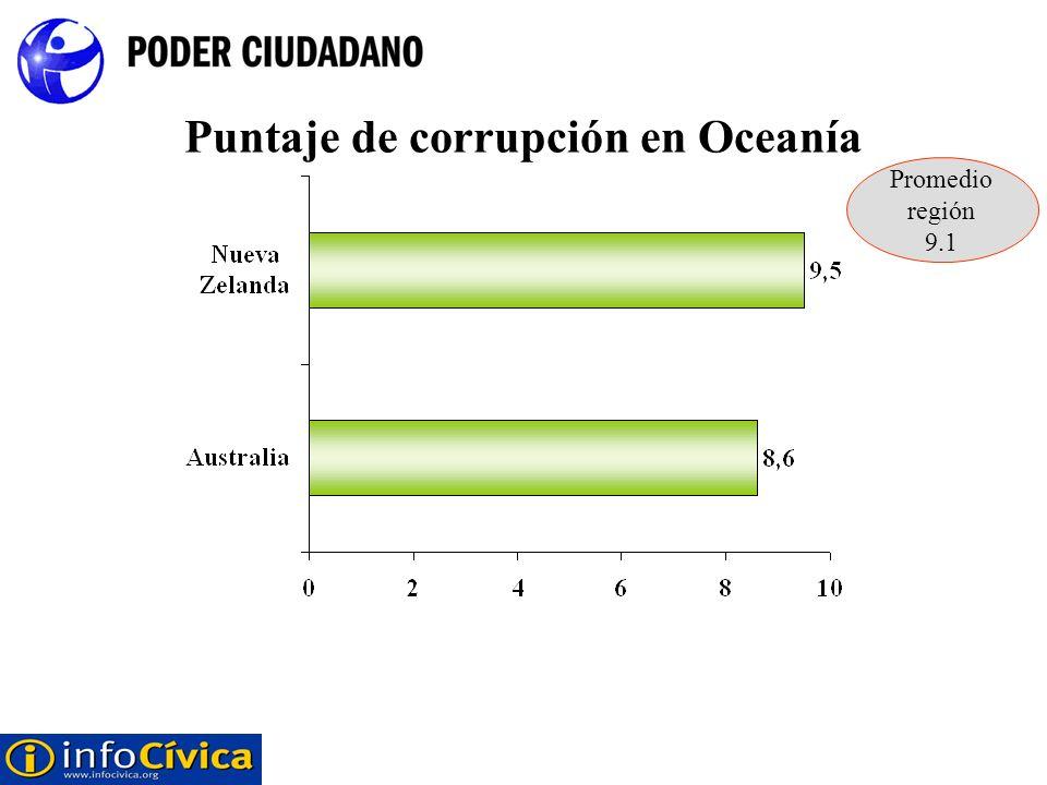 Puntaje de corrupción en Oceanía Promedio región 9.1