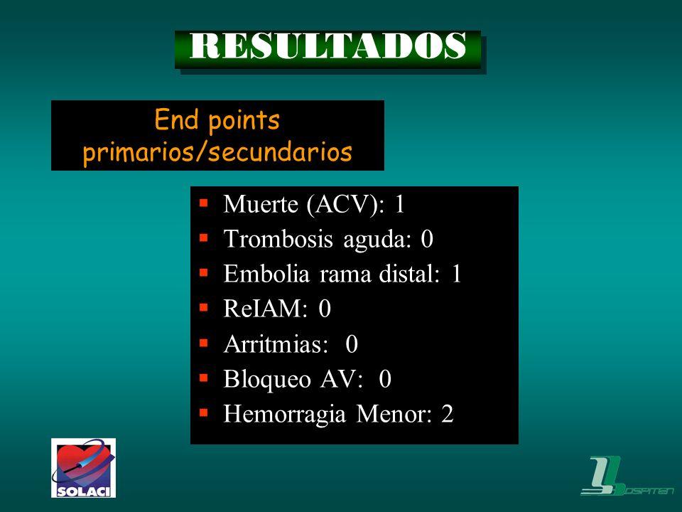 Muerte (ACV): 1 Trombosis aguda: 0 Embolia rama distal: 1 ReIAM: 0 Arritmias: 0 Bloqueo AV: 0 Hemorragia Menor: 2 End points primarios/secundarios RES