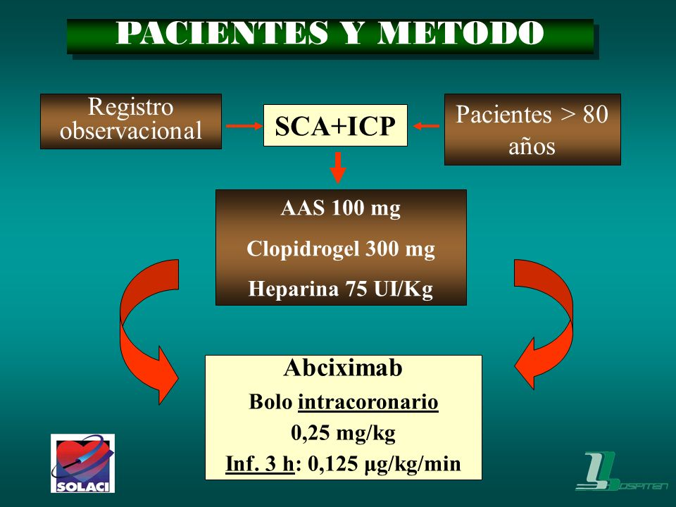 SCA+ICP AAS 100 mg Clopidrogel 300 mg Heparina 75 UI/Kg Abciximab Bolo intracoronario 0,25 mg/kg Inf. 3 h: 0,125 μg/kg/min Registro observacional Paci