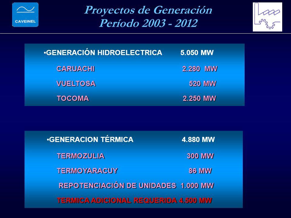 Proyectos de Generación Período 2003 - 2012 CARUACHI 2.280 MW VUELTOSA 520 MW TOCOMA 2.250 MW TERMOZULIA 300 MW TERMOYARACUY 86 MW REPOTENCIACIÓN DE UNIDADES 1.000 MW REPOTENCIACIÓN DE UNIDADES 1.000 MW TERMICA ADICIONAL REQUERIDA 4.500 MW GENERACION TÉRMICA 4.880 MW GENERACIÓN HIDROELECTRICA 5.050 MW
