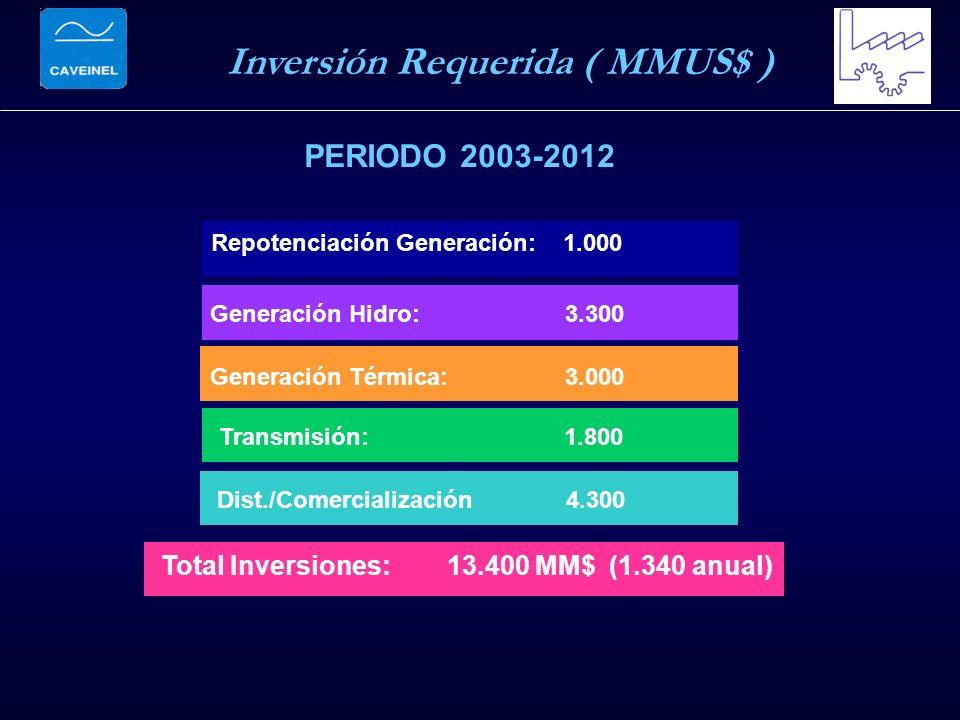 Inversión Requerida ( MMUS$ ) Repotenciación Generación: 1.000 Total Inversiones: 13.400 MM$ (1.340 anual) Generación Hidro: 3.300 Transmisión: 1.800 Dist./Comercialización 4.300 Generación Térmica: 3.000 PERIODO 2003-2012