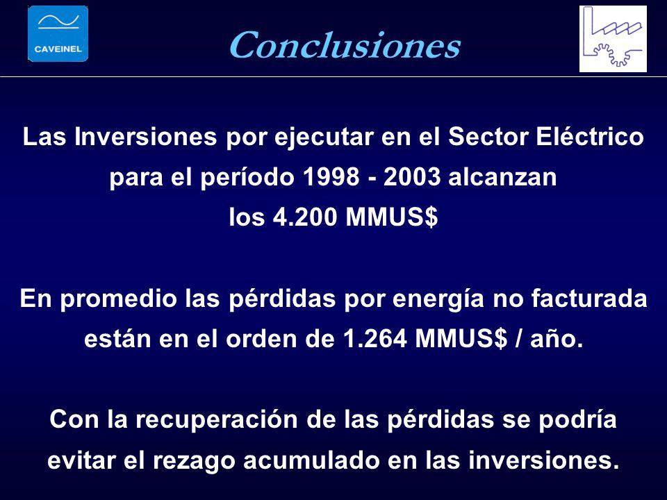 Las Inversiones por ejecutar en el Sector Eléctrico para el período 1998 - 2003 alcanzan los 4.200 MMUS$ En promedio las pérdidas por energía no facturada están en el orden de 1.264 MMUS$ / año.