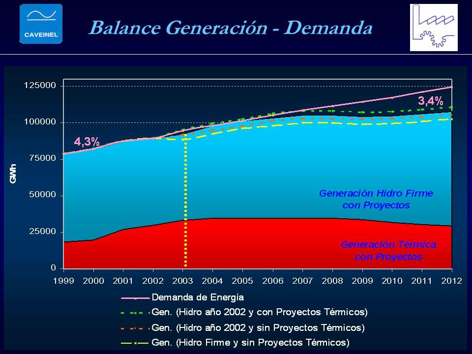 Balance Generación - Demanda