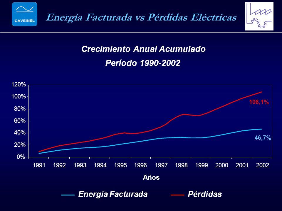 Crecimiento Anual Acumulado Período 1990-2002 46,7% 108,1% 0% 20% 40% 60% 80% 100% 120% 199119921993199419951996199719981999200020012002 Años Energía FacturadaPérdidas Energía Facturada vs Pérdidas Eléctricas