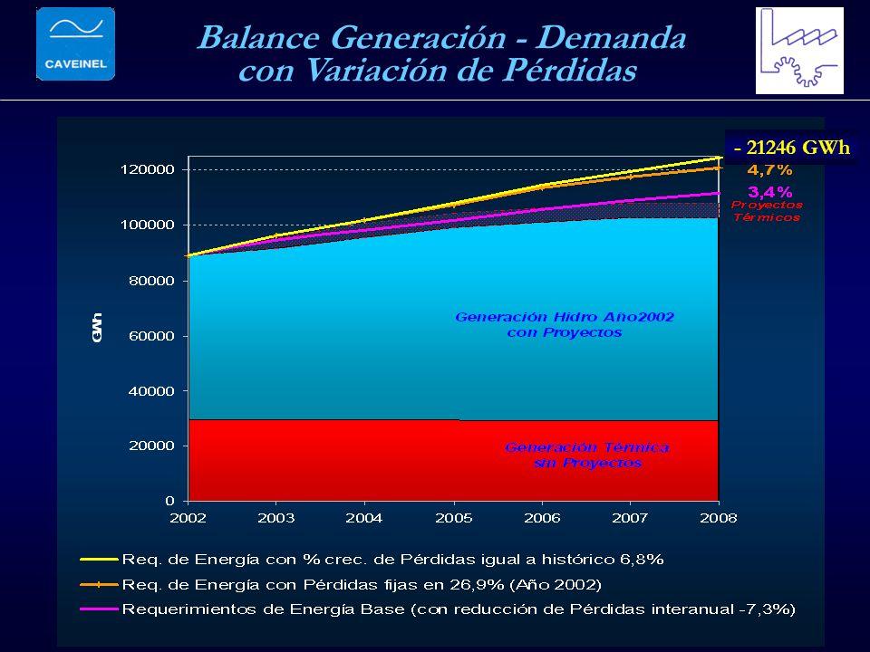 Balance Generación - Demanda con Variación de Pérdidas - 21246 GWh