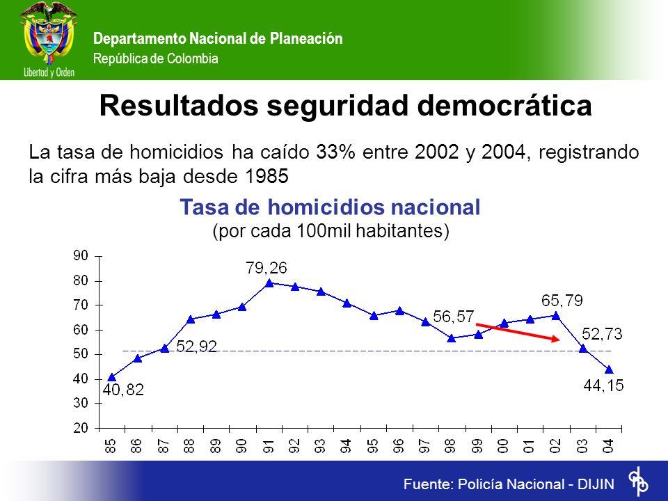 Departamento Nacional de Planeación República de Colombia Fuente: Policía Nacional - DIJIN Tasa de homicidios nacional (por cada 100mil habitantes) Re