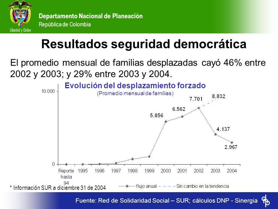 Departamento Nacional de Planeación República de Colombia El promedio mensual de familias desplazadas cayó 46% entre 2002 y 2003; y 29% entre 2003 y 2