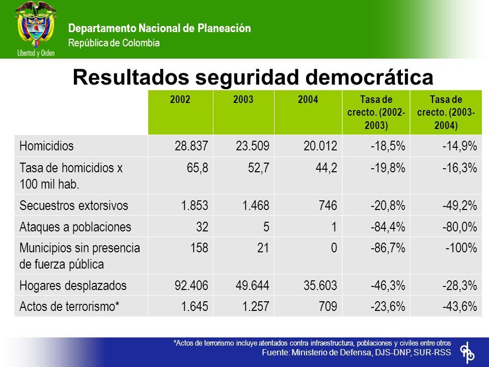 Departamento Nacional de Planeación República de Colombia *Actos de terrorismo incluye atentados contra infraestructura, poblaciones y civiles entre o