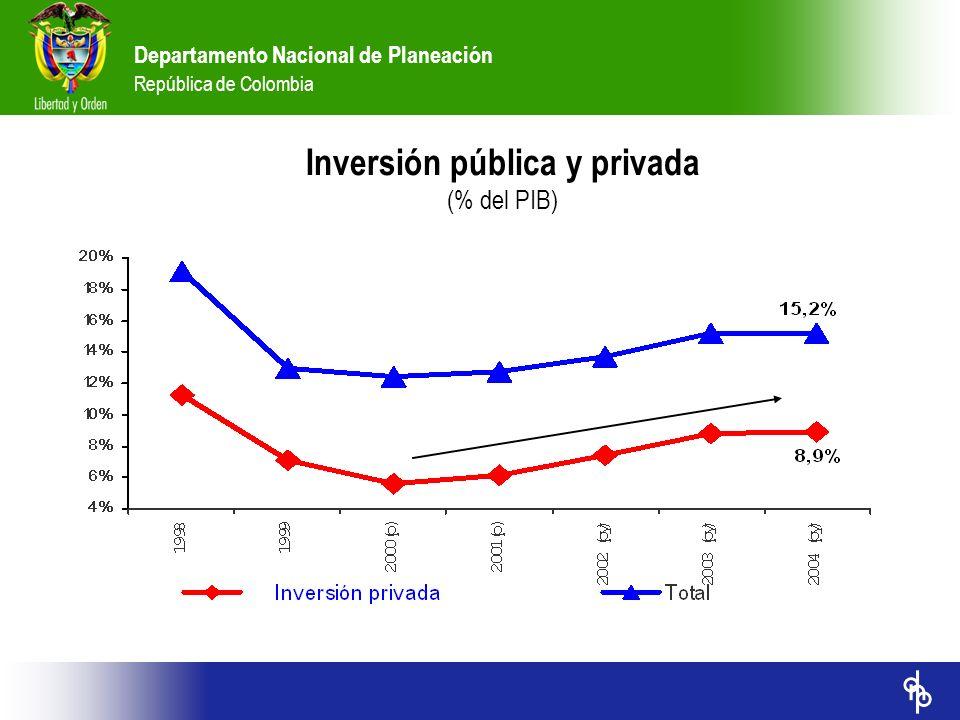 Departamento Nacional de Planeación República de Colombia Inversión pública y privada (% del PIB)