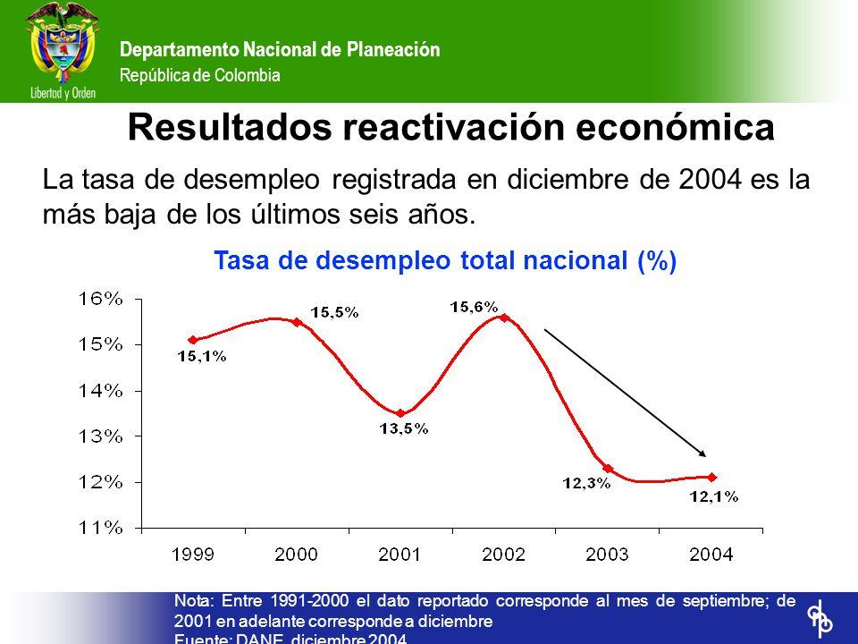 Departamento Nacional de Planeación República de Colombia Tasa de desempleo total nacional (%) Nota: Entre 1991-2000 el dato reportado corresponde al