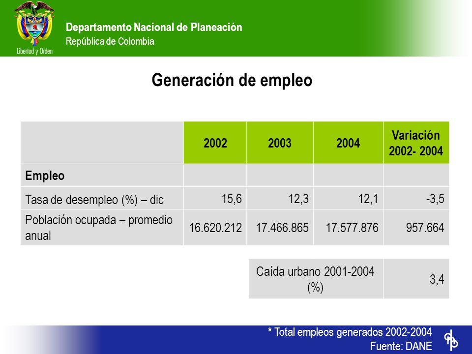 Departamento Nacional de Planeación República de Colombia * Total empleos generados 2002-2004 Fuente: DANE 200220032004 Variación 2002- 2004 Empleo Ta