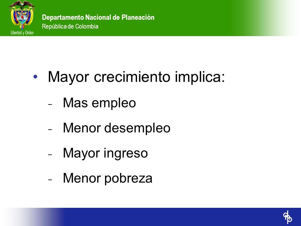 Departamento Nacional de Planeación República de Colombia Mayor crecimiento implica: Mas empleo Menor desempleo Mayor ingreso Menor pobreza