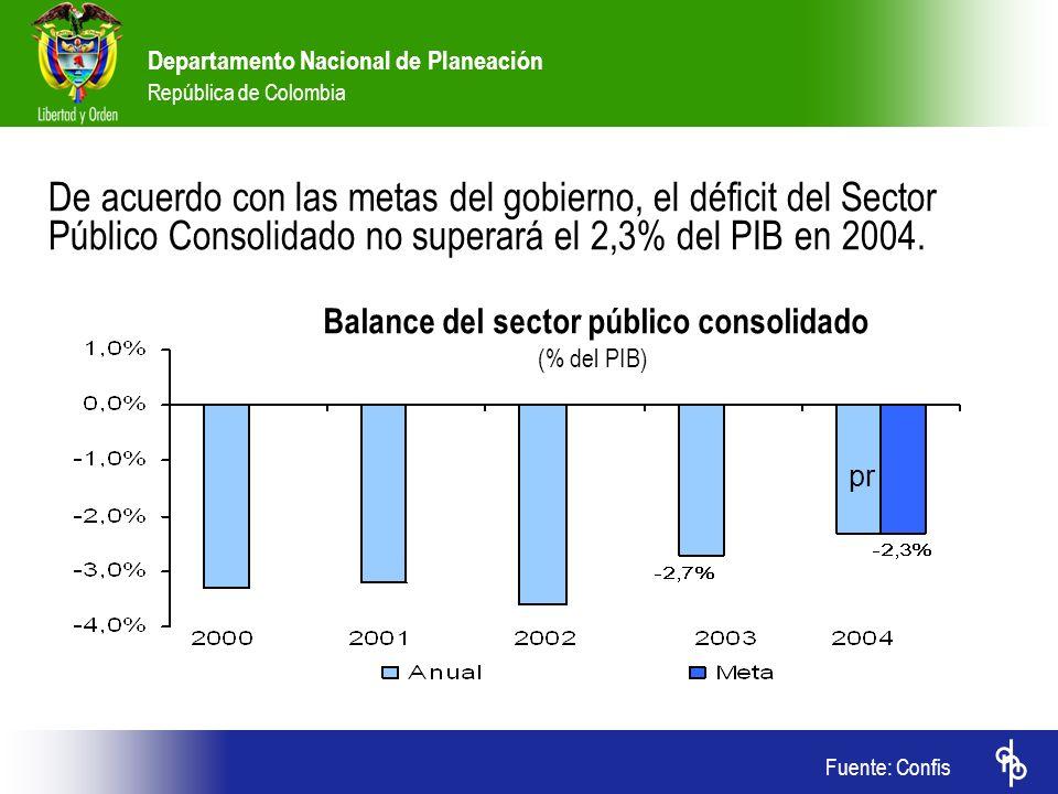 Departamento Nacional de Planeación República de Colombia Fuente: Confis De acuerdo con las metas del gobierno, el déficit del Sector Público Consolid