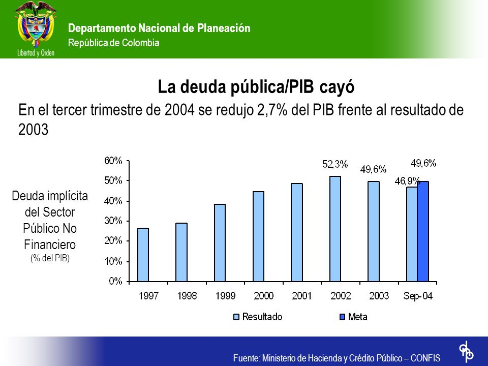 Departamento Nacional de Planeación República de Colombia Fuente: Ministerio de Hacienda y Crédito Público – CONFIS La deuda pública/PIB cayó En el te