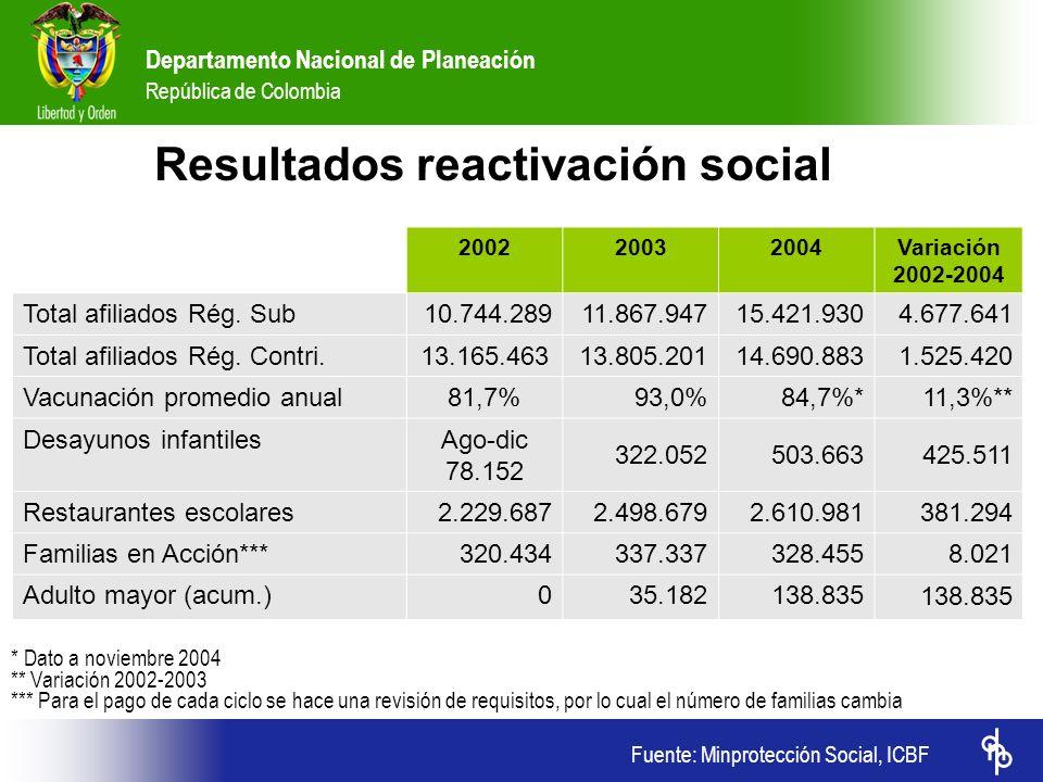 Departamento Nacional de Planeación República de Colombia 200220032004Variación 2002-2004 Total afiliados Rég. Sub10.744.28911.867.94715.421.9304.677.
