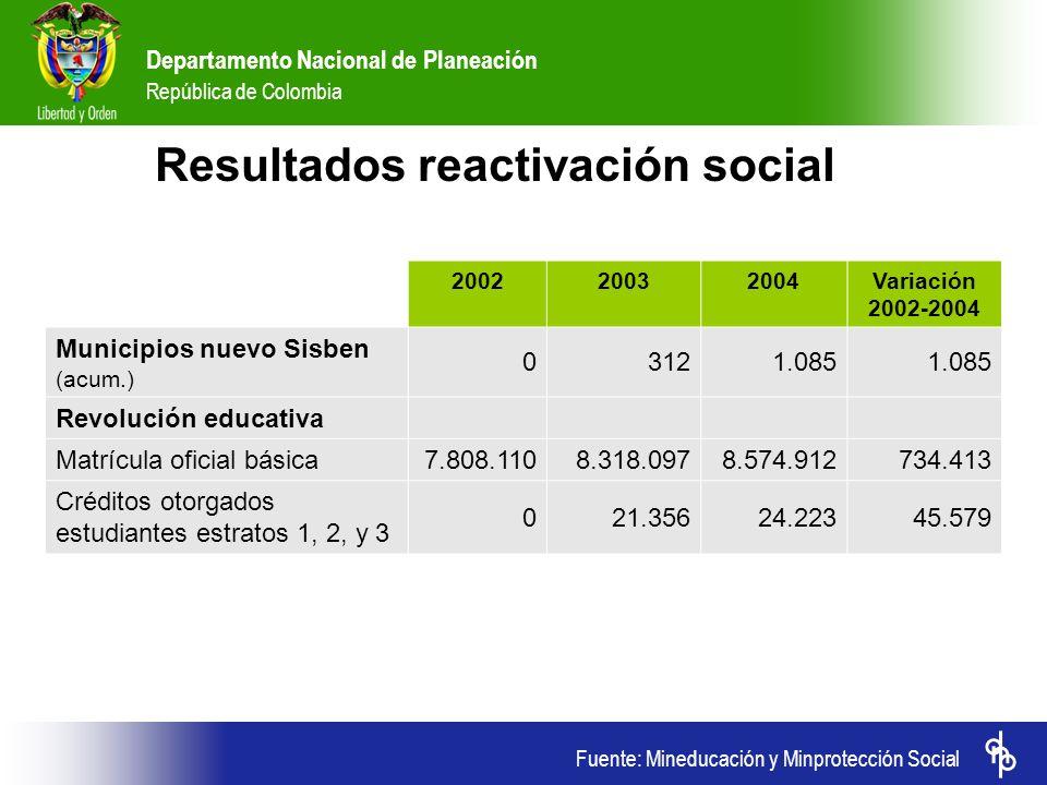 Departamento Nacional de Planeación República de Colombia 200220032004Variación 2002-2004 Municipios nuevo Sisben (acum.) 03121.085 Revolución educati
