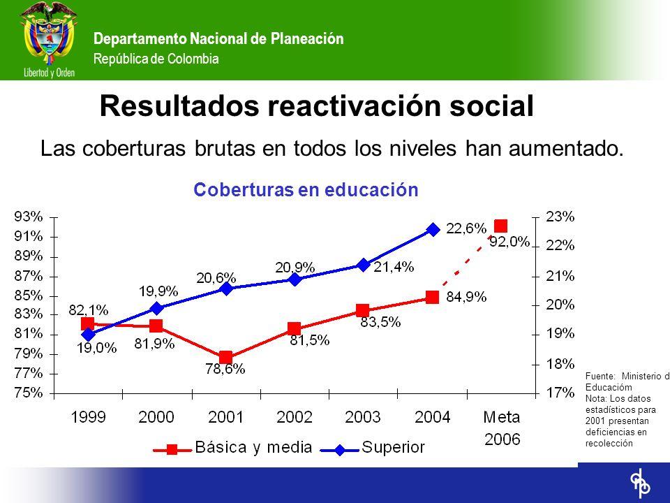 Departamento Nacional de Planeación República de Colombia Las coberturas brutas en todos los niveles han aumentado. Resultados reactivación social Cob