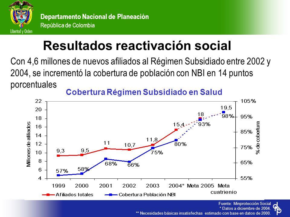 Departamento Nacional de Planeación República de Colombia Con 4,6 millones de nuevos afiliados al Régimen Subsidiado entre 2002 y 2004, se incrementó