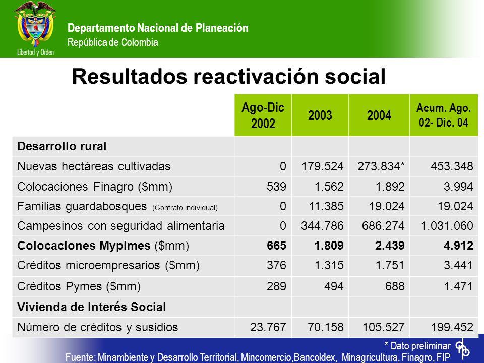 Departamento Nacional de Planeación República de Colombia Ago-Dic 2002 20032004 Acum. Ago. 02- Dic. 04 Desarrollo rural Nuevas hectáreas cultivadas017