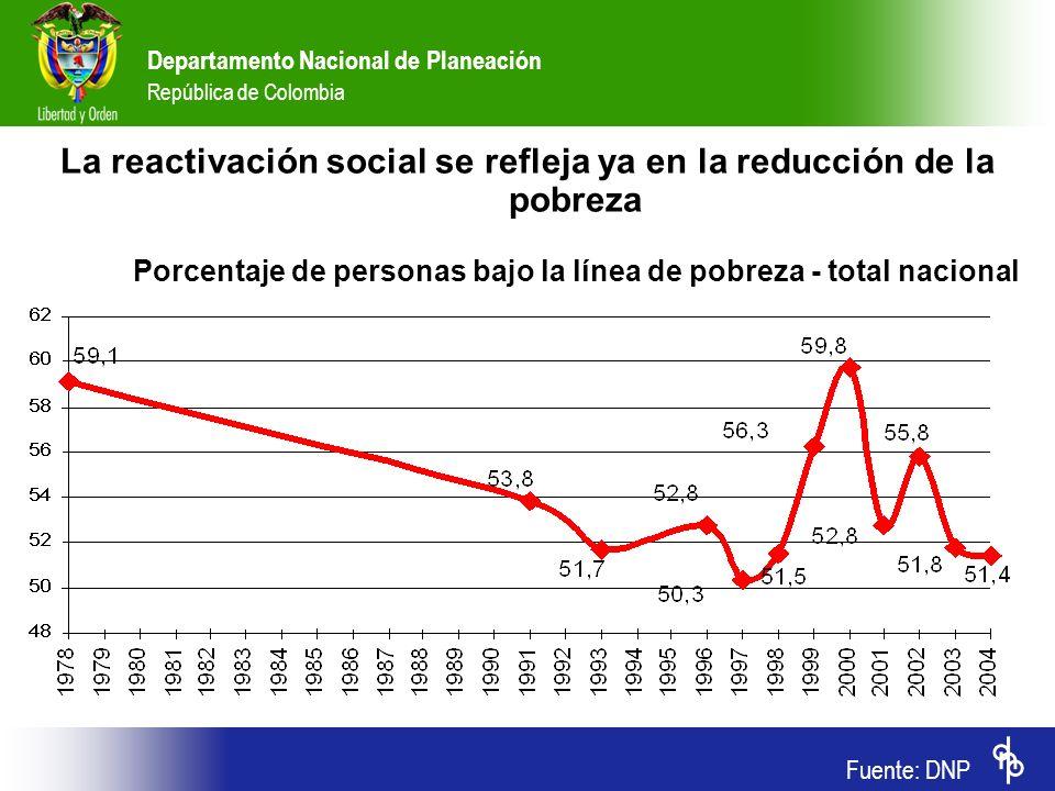 Departamento Nacional de Planeación República de Colombia La reactivación social se refleja ya en la reducción de la pobreza Porcentaje de personas ba