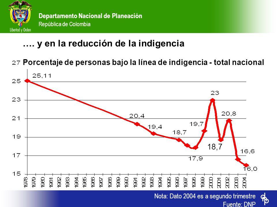 Departamento Nacional de Planeación República de Colombia …. y en la reducción de la indigencia Porcentaje de personas bajo la línea de indigencia - t