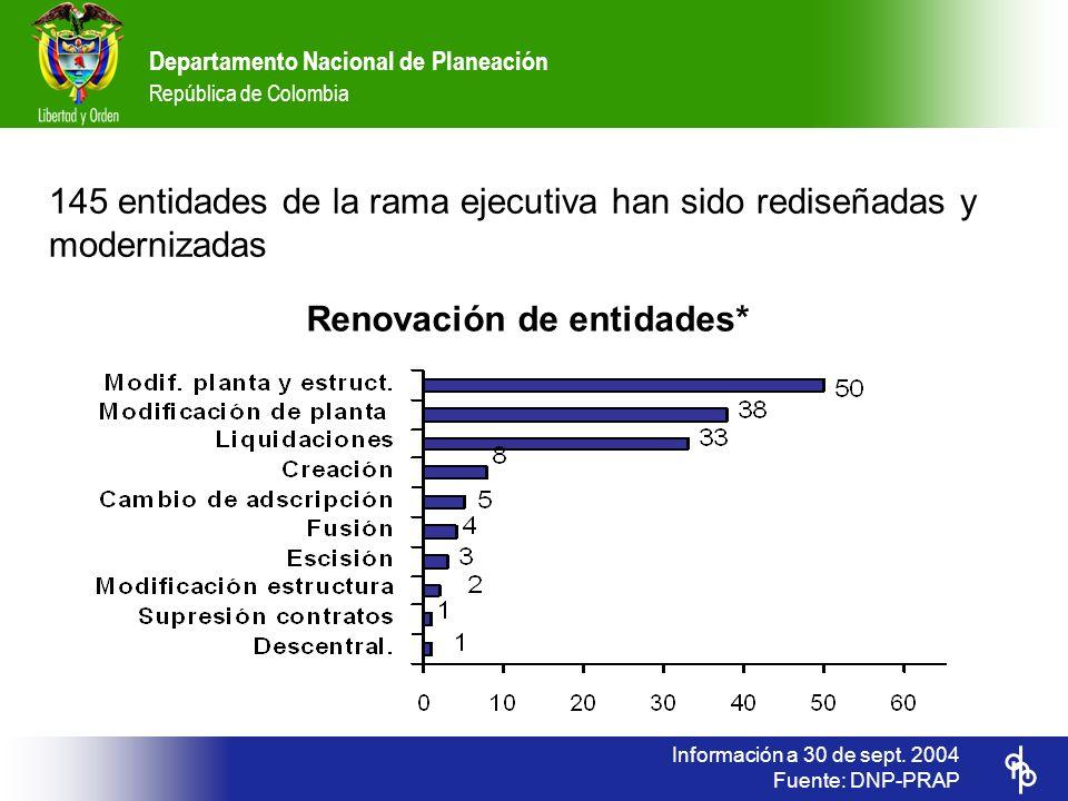 Departamento Nacional de Planeación República de Colombia Información a 30 de sept. 2004 Fuente: DNP-PRAP 145 entidades de la rama ejecutiva han sido
