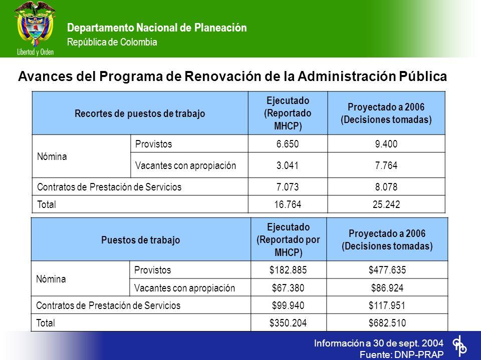 Departamento Nacional de Planeación República de Colombia Información a 30 de sept. 2004 Fuente: DNP-PRAP Recortes de puestos de trabajo Ejecutado (Re