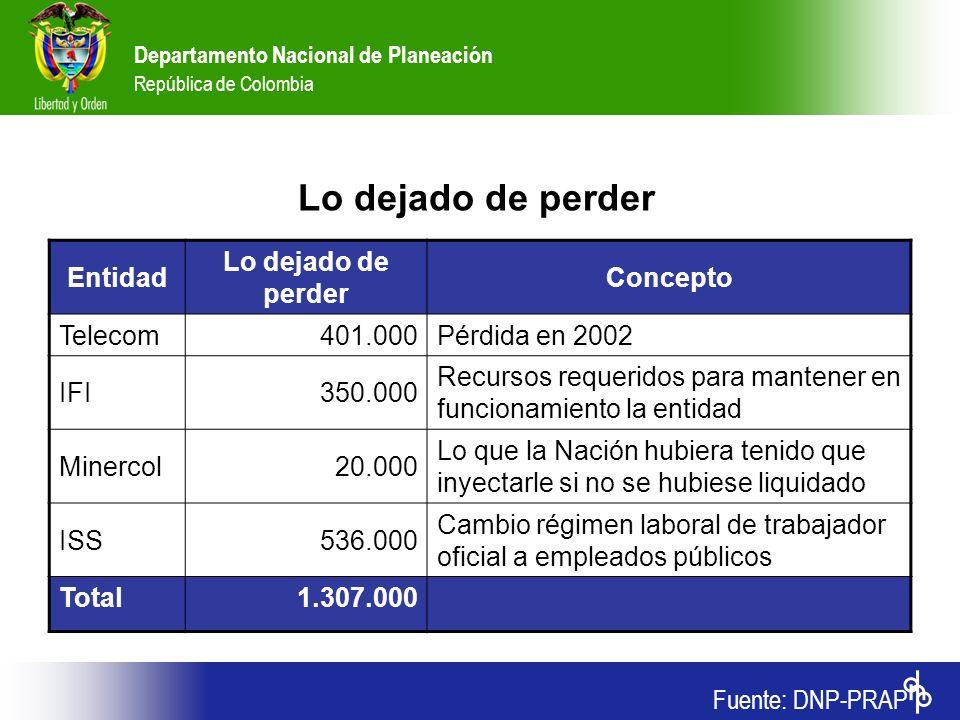 Departamento Nacional de Planeación República de Colombia Lo dejado de perder Fuente: DNP-PRAP Entidad Lo dejado de perder Concepto Telecom401.000Pérd