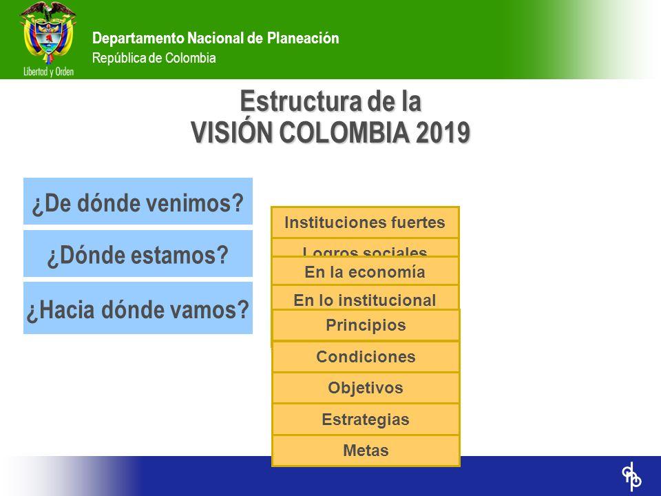 Departamento Nacional de Planeación República de Colombia ¿De dónde venimos? ¿Dónde estamos? ¿Hacia dónde vamos? Instituciones fuertes Logros sociales