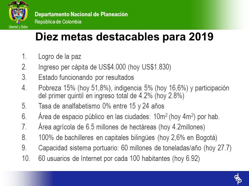 Departamento Nacional de Planeación República de Colombia Diez metas destacables para 2019 1.Logro de la paz 2.Ingreso per cápita de US$4.000 (hoy US$