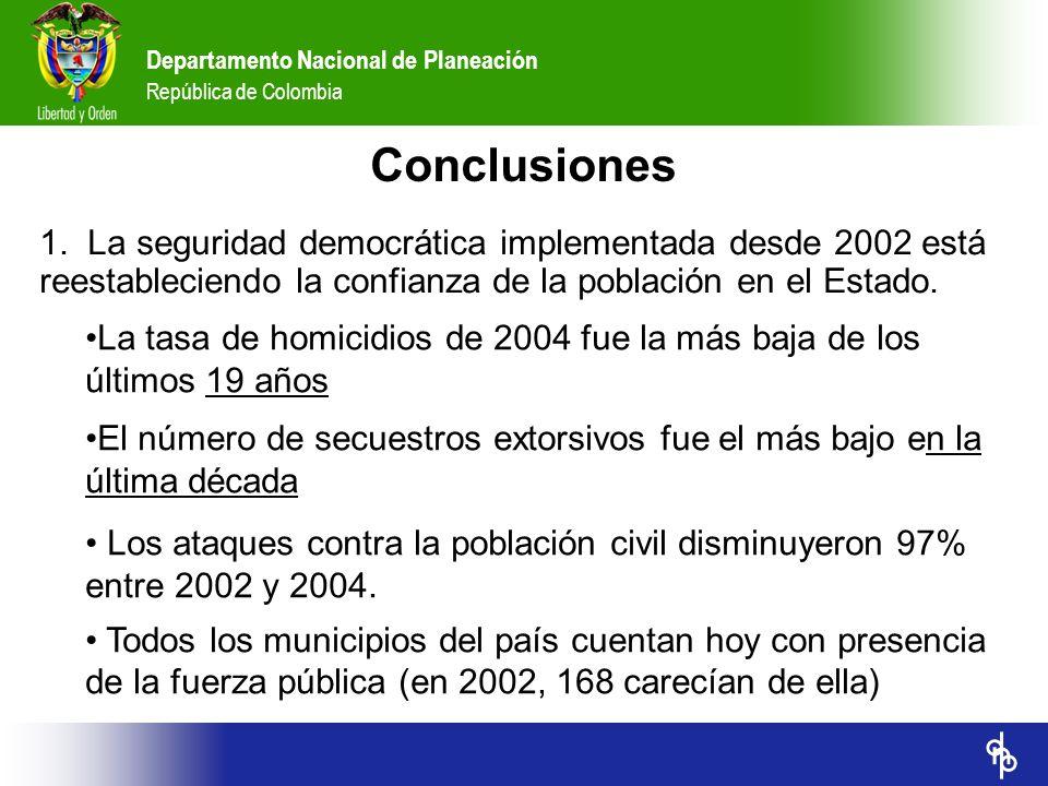 Departamento Nacional de Planeación República de Colombia La tasa de homicidios de 2004 fue la más baja de los últimos 19 años El número de secuestros