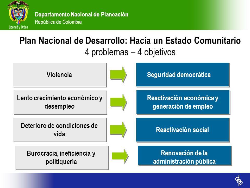 Departamento Nacional de Planeación República de Colombia Plan Nacional de Desarrollo: Hacia un Estado Comunitario 4 problemas – 4 objetivos Violencia