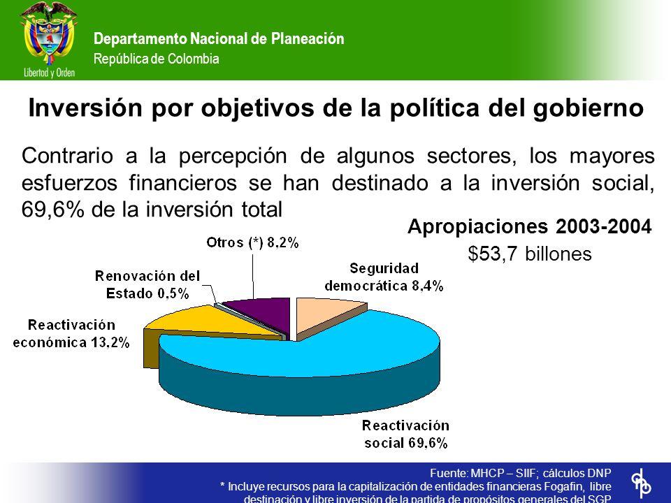 Departamento Nacional de Planeación República de Colombia * Total empleos generados 2002-2004 Fuente: DANE 200220032004 Variación 2002- 2004 Empleo Tasa de desempleo (%) – dic 15,612,312,1-3,5 Población ocupada – promedio anual 16.620.21217.466.86517.577.876957.664 Caída urbano 2001-2004 (%) 3,4 Generación de empleo