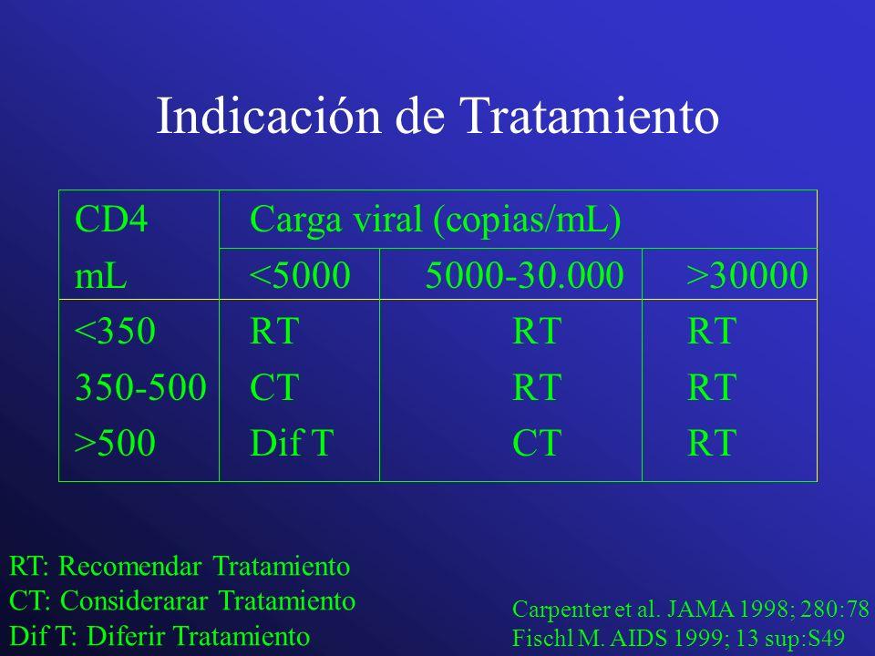 Indicación de Tratamiento CD4Carga viral (copias/mL) mL 30000 <350RTRTRT 350-500CTRTRT >500Dif TCTRT RT: Recomendar Tratamiento CT: Considerarar Trata