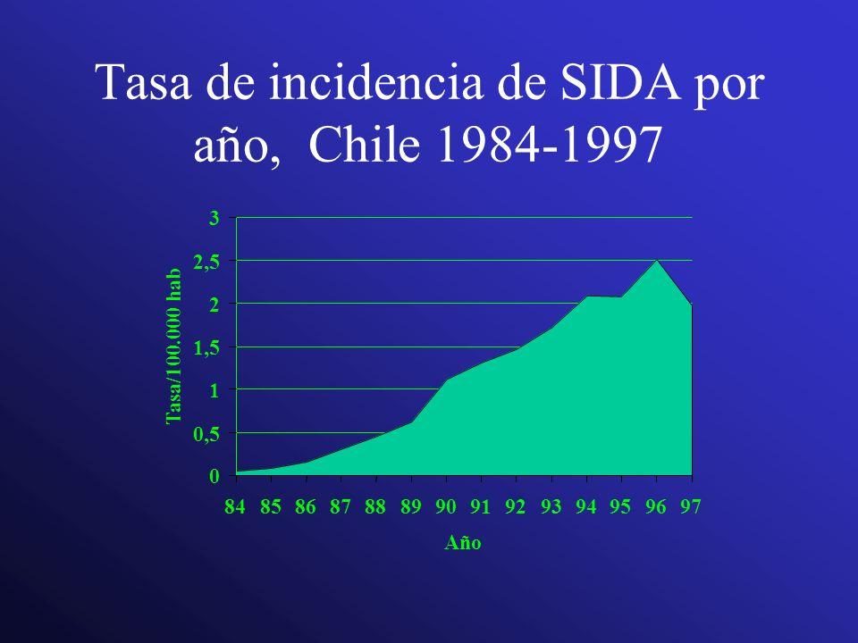 Tasa de incidencia de SIDA por año, Chile 1984-1997 0 0,5 1 1,5 2 2,5 3 8485868788899091929394959697 Año Tasa/100.000 hab