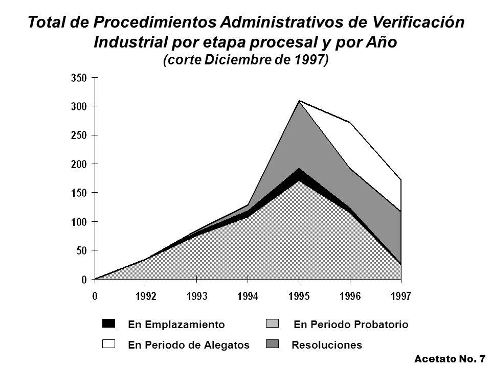 En EmplazamientoEn Periodo Probatorio Resoluciones Total de Procedimientos Administrativos de Verificación Industrial por etapa procesal y por Año (corte Diciembre de 1997) En Periodo de Alegatos Acetato No.