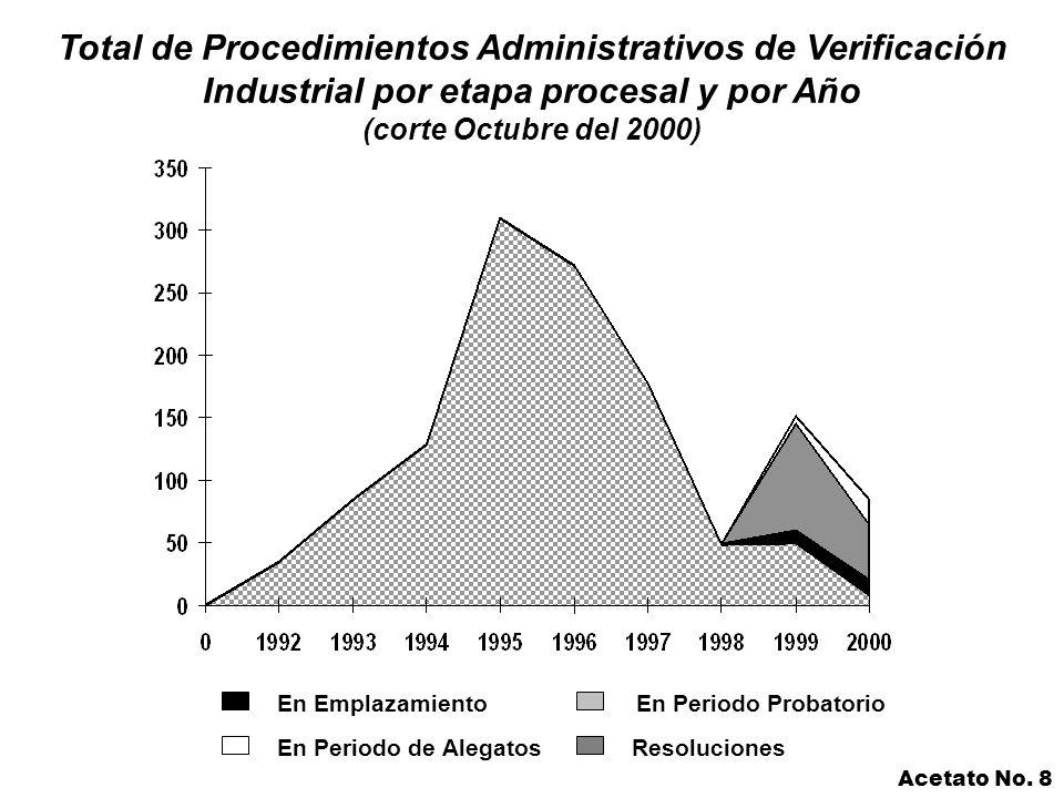En EmplazamientoEn Periodo Probatorio Resoluciones Total de Procedimientos Administrativos de Verificación Industrial por etapa procesal y por Año (corte Octubre del 2000) En Periodo de Alegatos Acetato No.