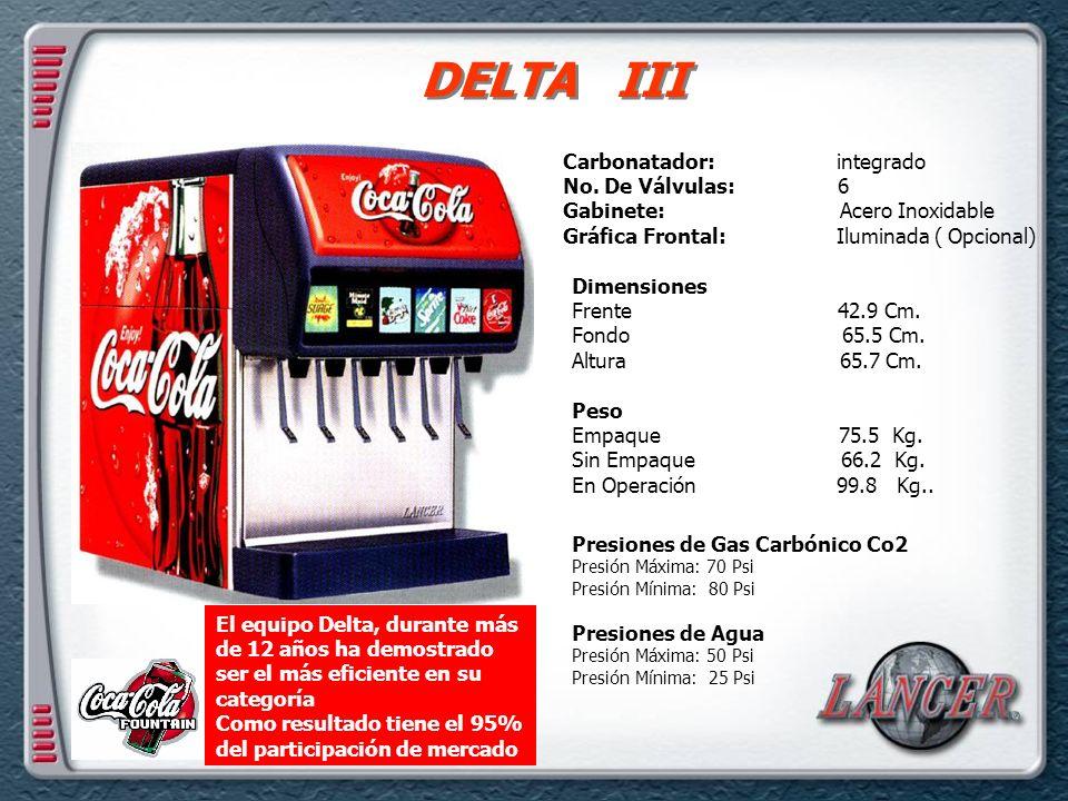 DELTA III Dimensiones Frente 42.9 Cm.Fondo 65.5 Cm.