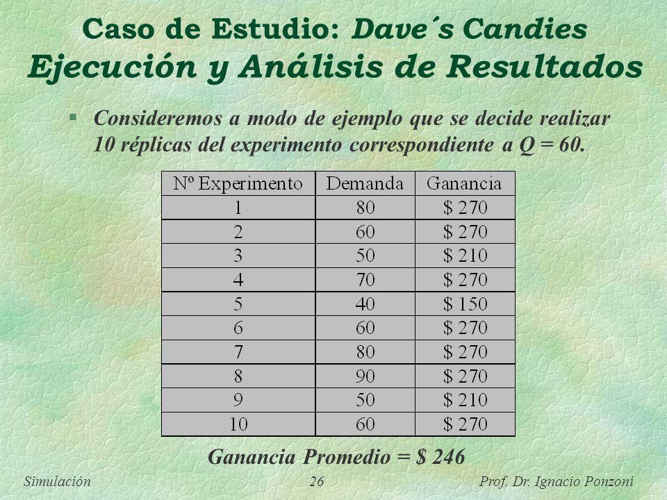 Simulación 26 Prof. Dr. Ignacio Ponzoni Caso de Estudio: Dave´s Candies Ejecución y Análisis de Resultados Ganancia Promedio = $ 246 Consideremos a mo