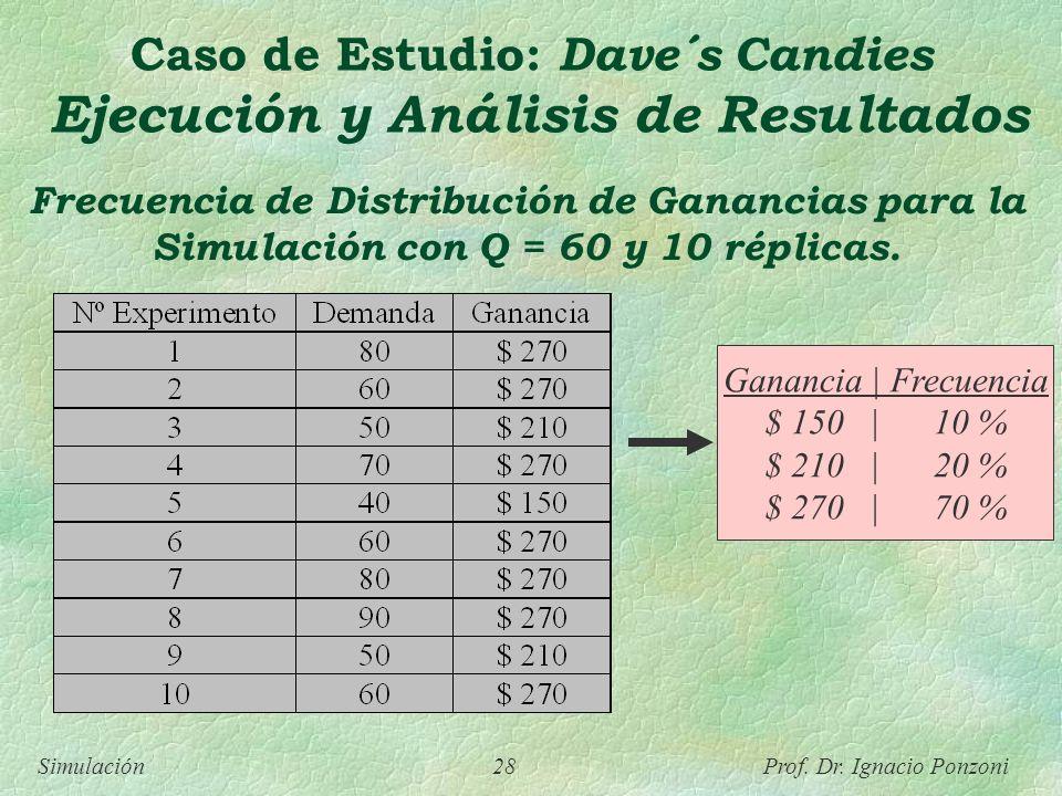 Simulación 28 Prof. Dr. Ignacio Ponzoni Frecuencia de Distribución de Ganancias para la Simulación con Q = 60 y 10 réplicas. Ganancia | Frecuencia $ 1