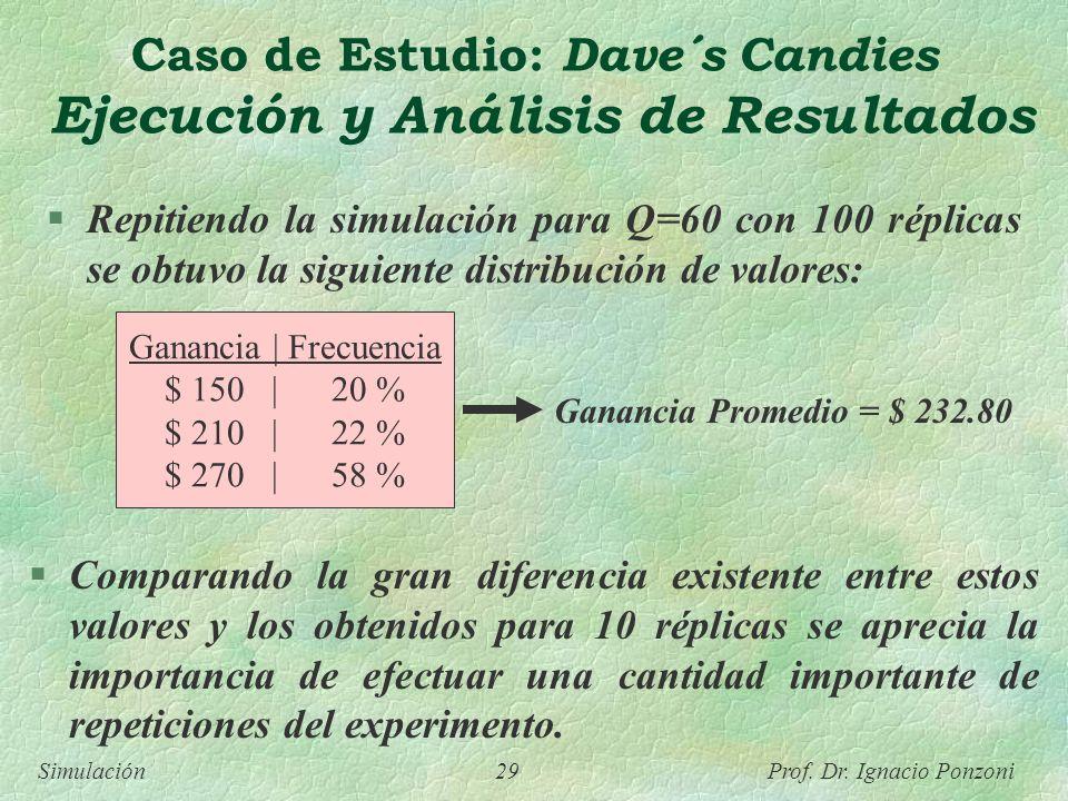 Simulación 29 Prof. Dr. Ignacio Ponzoni Repitiendo la simulación para Q=60 con 100 réplicas se obtuvo la siguiente distribución de valores: Ganancia |