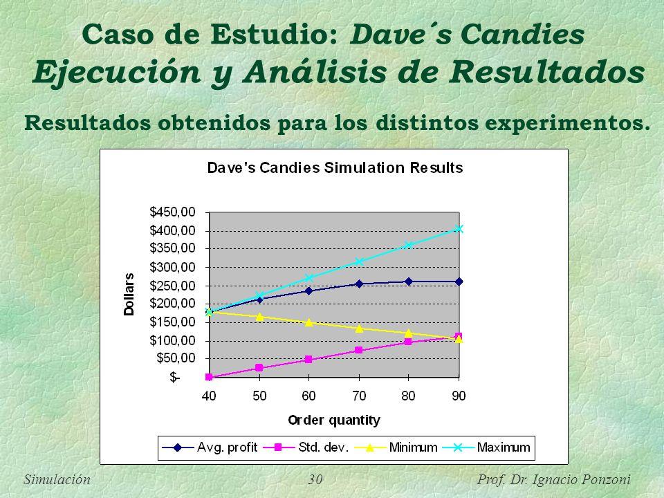 Simulación 30 Prof. Dr. Ignacio Ponzoni Resultados obtenidos para los distintos experimentos. Caso de Estudio: Dave´s Candies Ejecución y Análisis de
