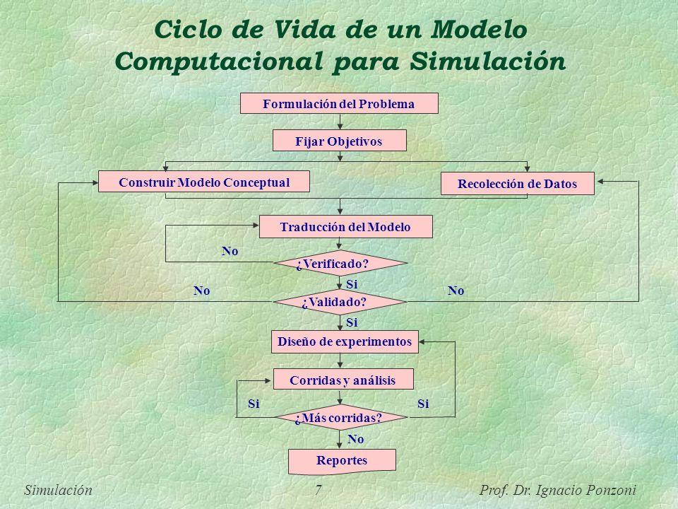 Simulación 7 Prof. Dr. Ignacio Ponzoni Ciclo de Vida de un Modelo Computacional para Simulación Formulación del Problema Fijar Objetivos Recolección d
