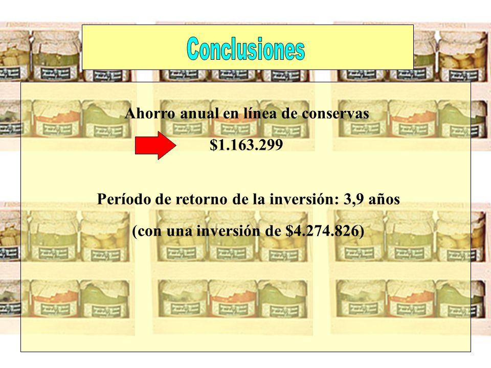 Período de retorno de la inversión: 3,9 años (con una inversión de $4.274.826) Ahorro anual en línea de conservas $1.163.299