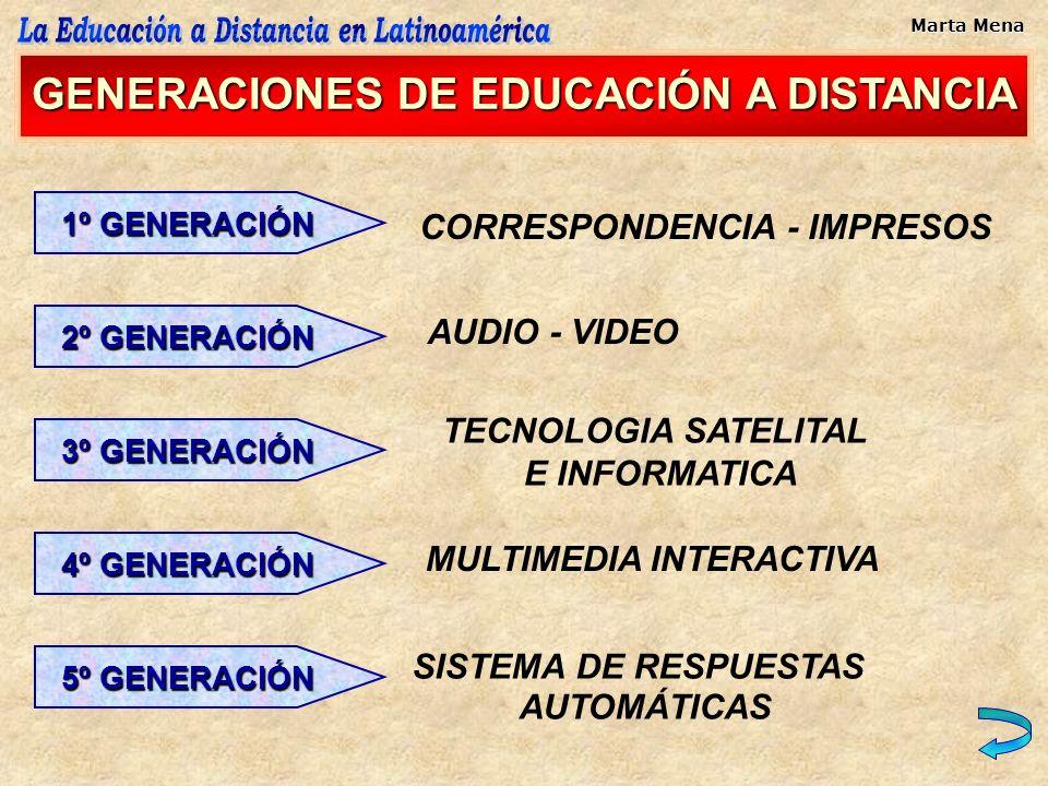 GENERACIONES DE EDUCACIÓN A DISTANCIA 3º GENERACIÓN 2º GENERACIÓN 1º GENERACIÓN 4º GENERACIÓN 5º GENERACIÓN CORRESPONDENCIA - IMPRESOS AUDIO - VIDEO T