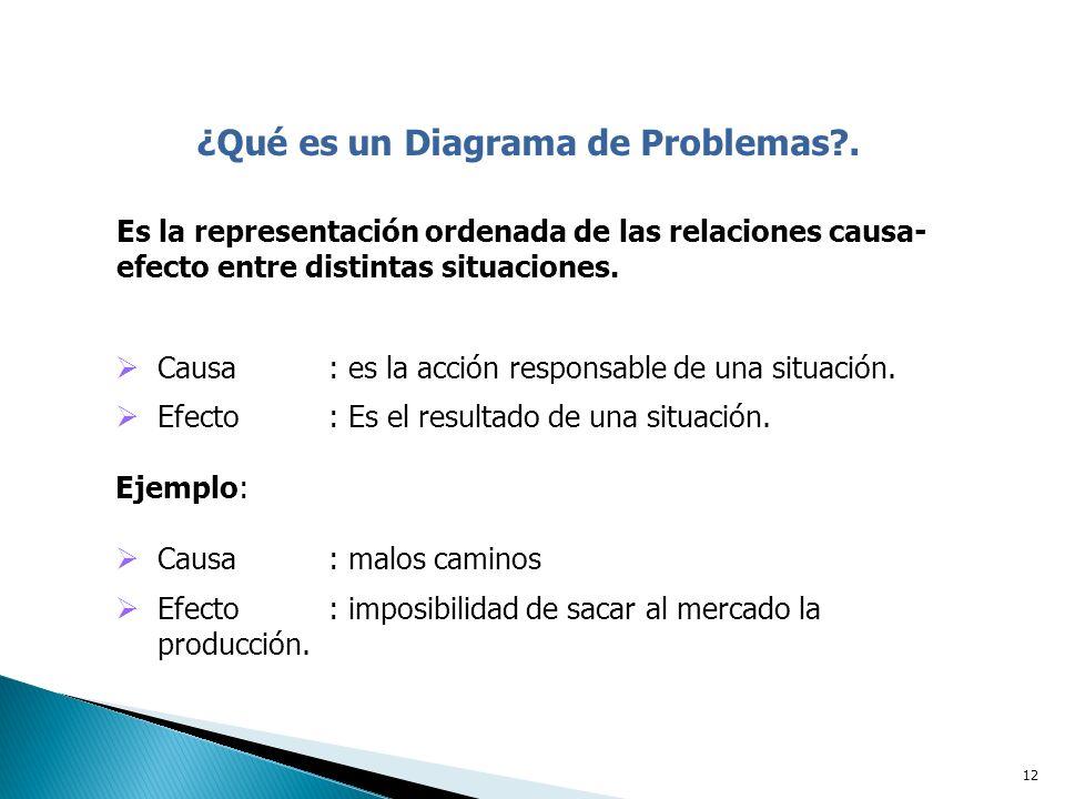 12 ¿Qué es un Diagrama de Problemas?.